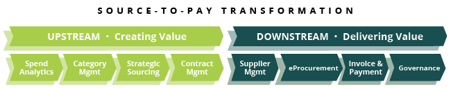 Spend Analysis Source-to-Pay Transformation Elements Upstream Downstream