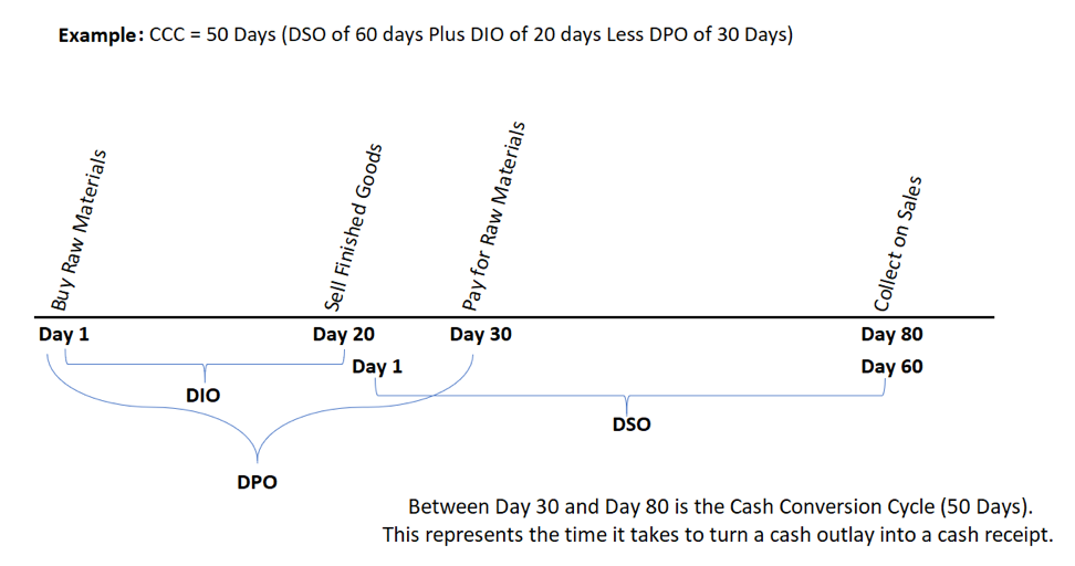Enhancing Working Capital Cash Conversion Cycle