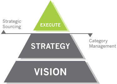 Strategic Sourcing Procurement Category Management Execute Strategy Vision