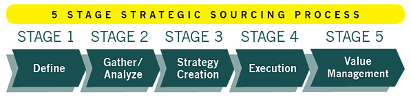 Strategic Sourcing Procurement Define Gather Analyze Strategy Creation Execution Value Management Source-to-Pay