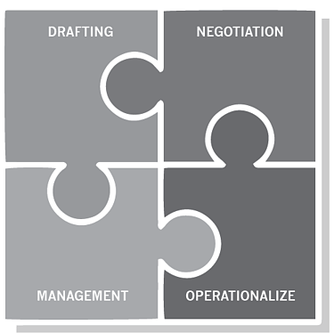 Contract Management Procurement Drafting Negotiation Management Operationalize