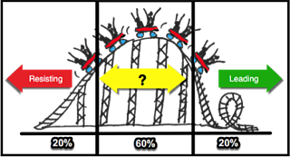 Roller Coaster Graph Resisting Leading Procurement Change Management